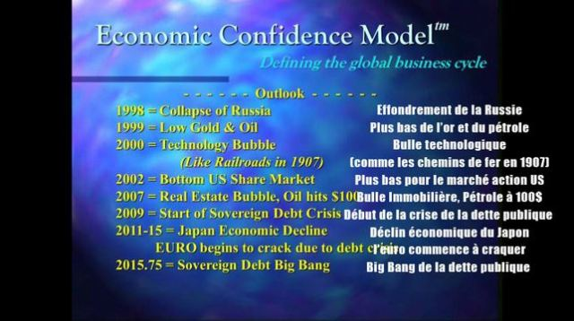 economic confidence model martin armstrong