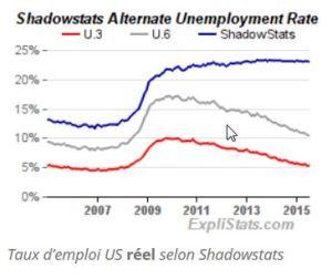 L'effondrement de l'économie américaine _ LE SAKER FRANCOPHONE