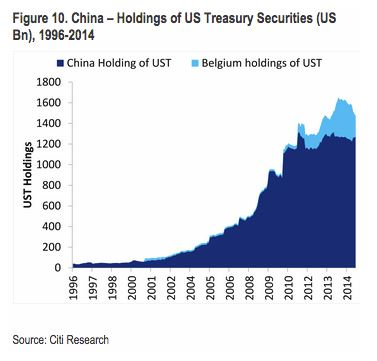 -It's Official_ China Confirms It Has Begun Liquidating Treasuries, Warns Washing