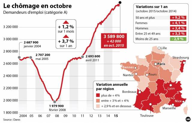 france chomage octobre 2015