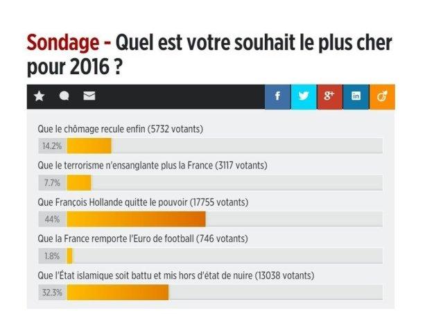 sondage hollande 2016