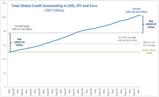 total global credit outstanding in usd jpy and euro