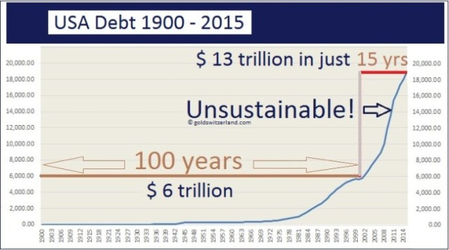 usadebt1900-2015-sustainable