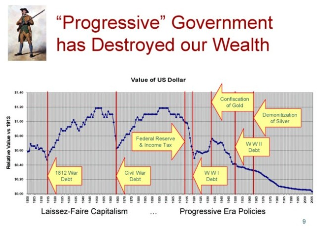 Value-of-Dollar-1800-2010-Wealth-destruction