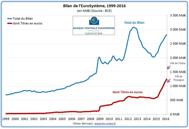 bilan-eurosysteme-1update-1024x696