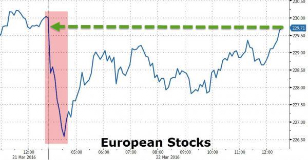 bourses euros 22 mars 2016