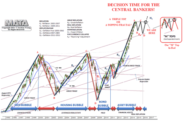 Gordon Long-CBs All In Attempting to Halt The Looming Global Recession-2016-08-02-009.gif