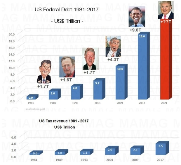 us-federal-debt-1981-2017