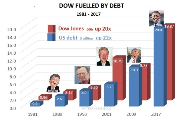 dow-fuelled-by-debt-presid-1981-2017