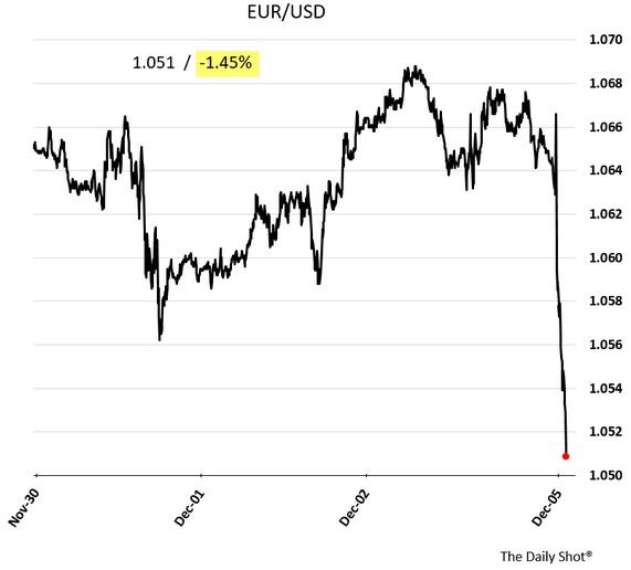 euro-degringolade