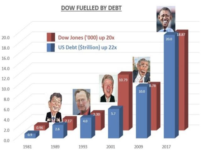dow-fuelled-by-debt