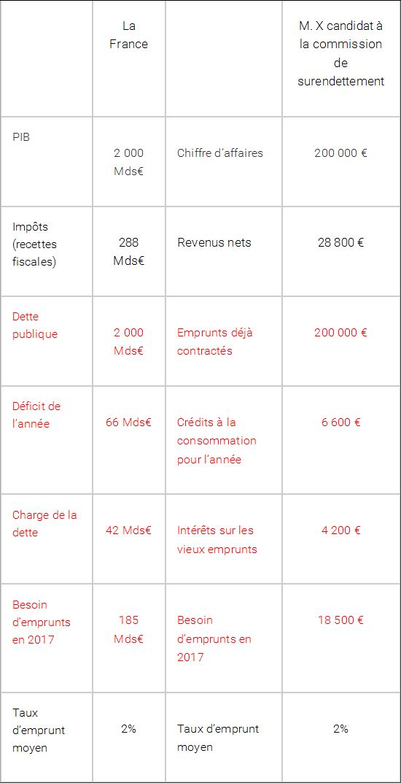 Que pensezvous quuil va se produire si le taux duemprunt for Emprunter 100 000 euros